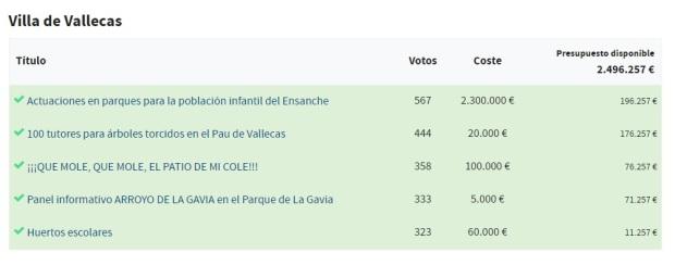 Presupuestos participativos 2017 Villa de Vallecas